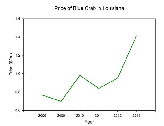 Blue Crab Price