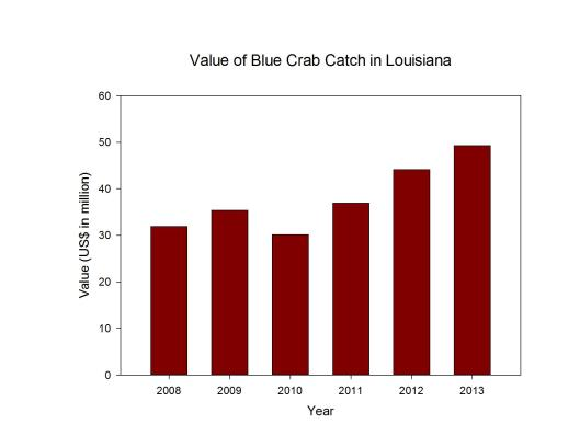 Blue Crab Value