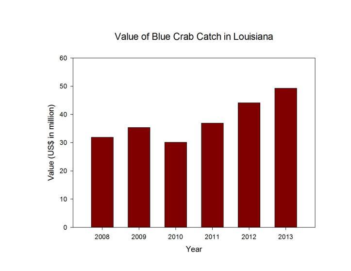 Blue Crab Value