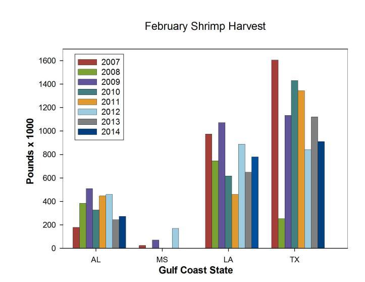 Shrimp Month