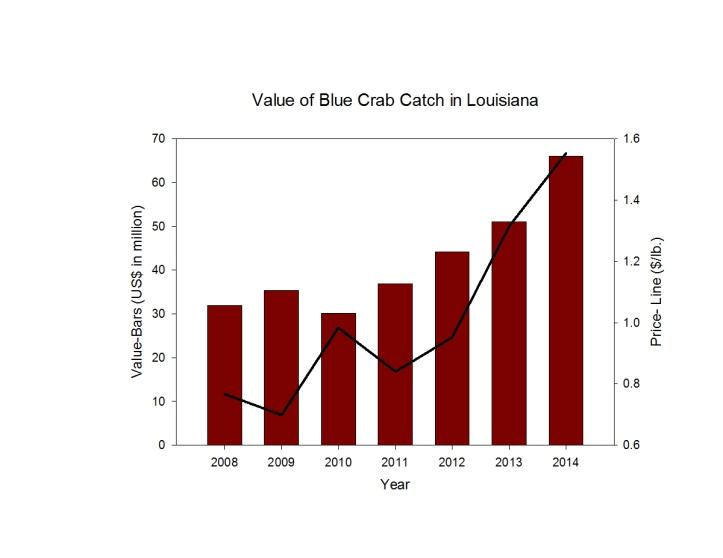 Crab Value