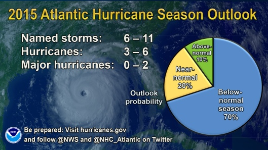2015 hurricanes